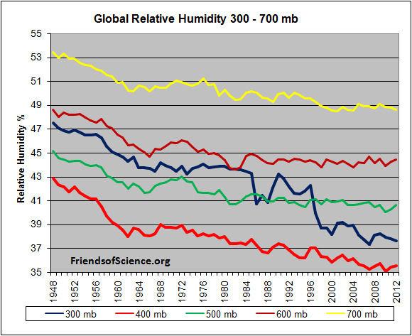 GlobalRelativeHumidity300_700mb