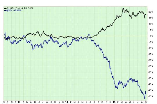 U.S. Dollar vs. Commodities