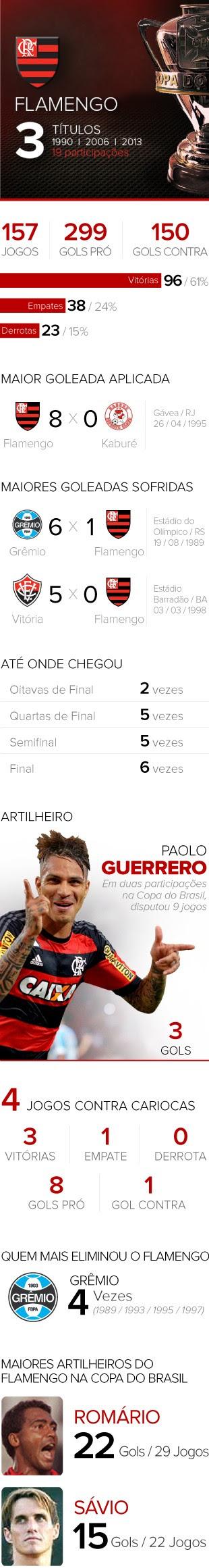 INFO - Copa do Brasil Flamengo (Foto: Editoria de Arte)