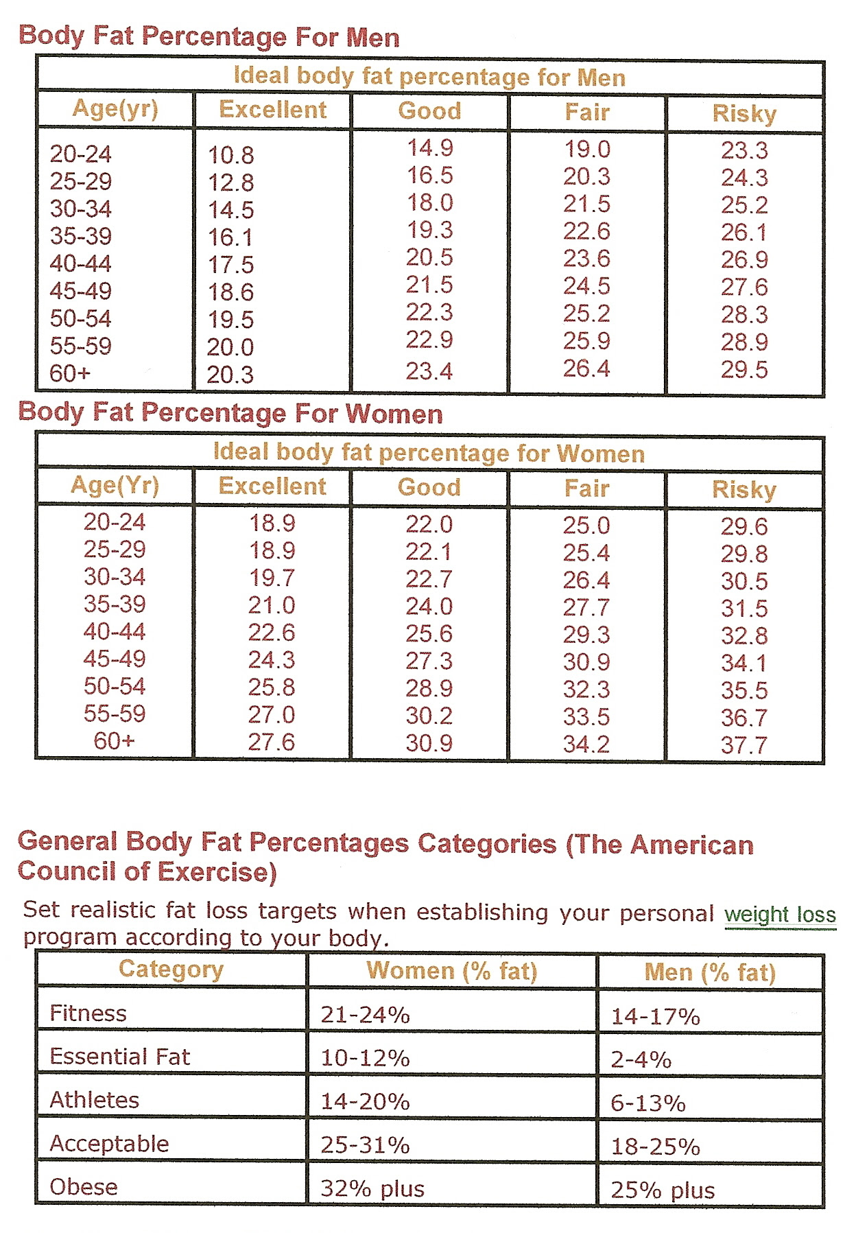 body fat percentage chart american council on exercise