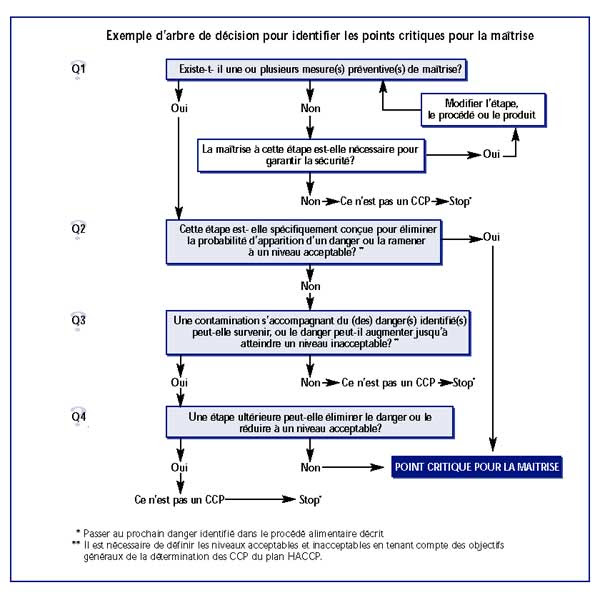Exemple De Questionnaire Sur Un Produit Alimentaire ...