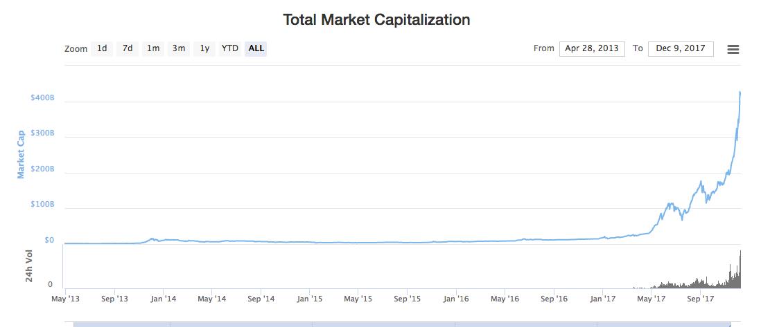 how bitcoin has value