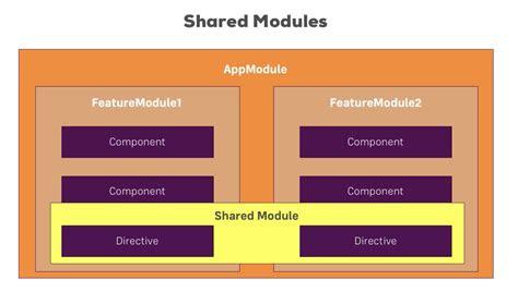 angular  angular modules optimizing apps pakdb