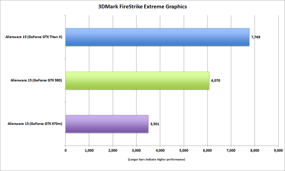 alienware amplifier 3dmark firestrike extreme graphics