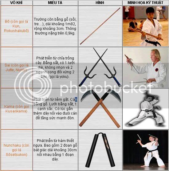 kobudo Kobudo 古武道: hệ thống kỹ thuật võ khí cổ của võ thuật Okinawa