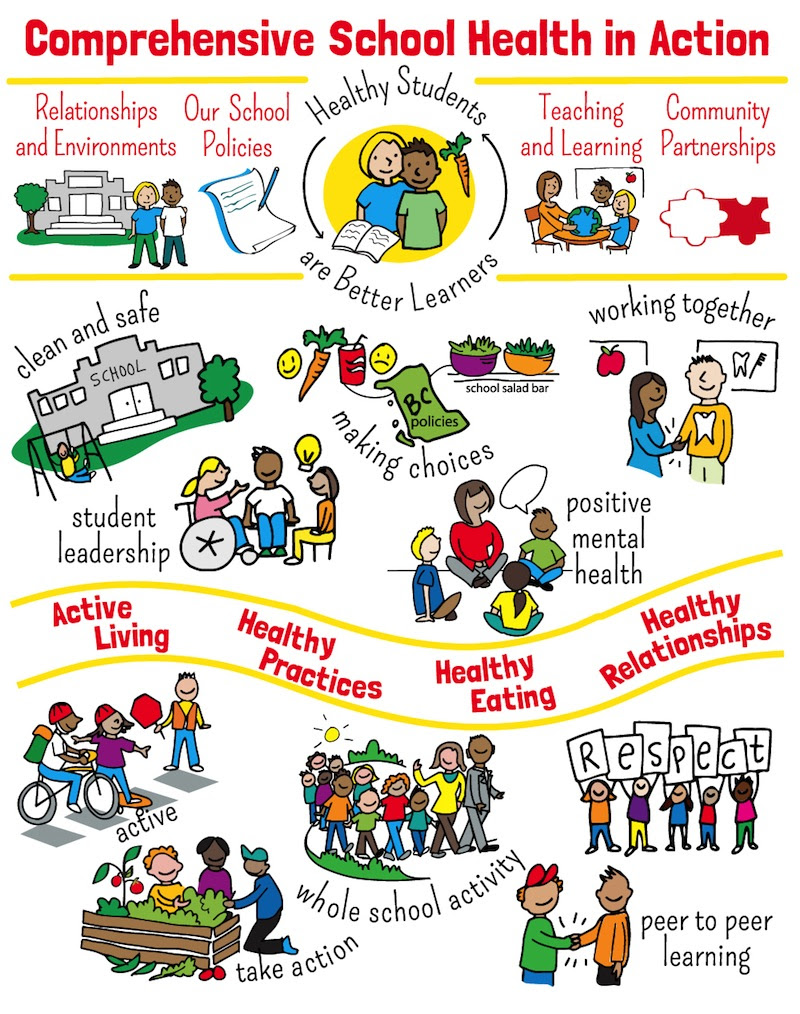sam bradd, artist, vancouver, image, illustration, DASH BC, healthy schools, school health, teachers, healthy living, comprehensive school health, community consultation, union, illustrator, best practice, vector, best practice, visualization, visual learners, infographic, mind map, visual practitioner, creativity, sketch noters, visual notetaking, facilitator, visual thinking, information architects, visual synthesis, live drawing, world cafe, conference, information design, educator, non-profit, progressive, environment, sustainability, community, health, youth, empowerment, justice, leadership, relationships and environments, our school policies, teaching and learning, healthy students are healthy learners