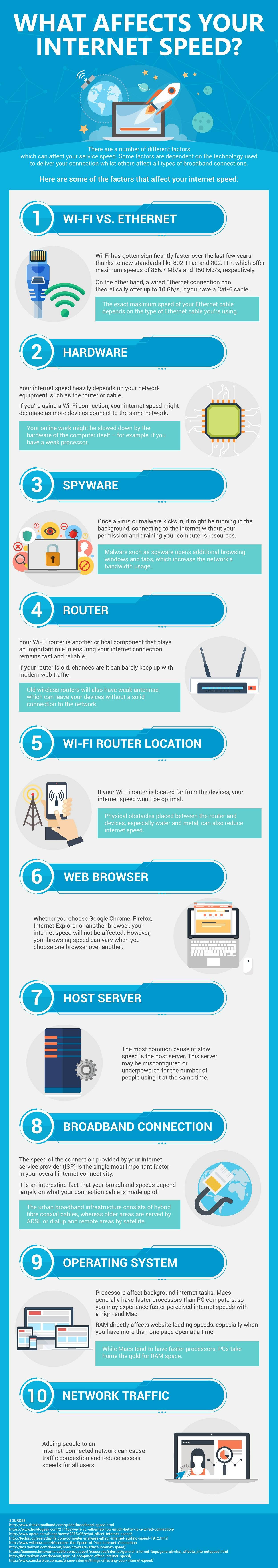 What Affects Your Internet Speed
