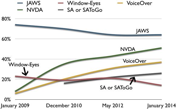 Gráfica de lectores de pantalla preferidos en 2009, 2010, 2012 y 2014. Window-Eyes cae y es el menos usado. JAWS desciende pero sigue siendo el más usado. NVDA sufre un gran aumento cerca ya de JAWS. VoiceOver también tiene un gran avance pero se mantiene por debajo de NVDA.