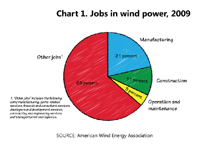 Wind Energy: Facts