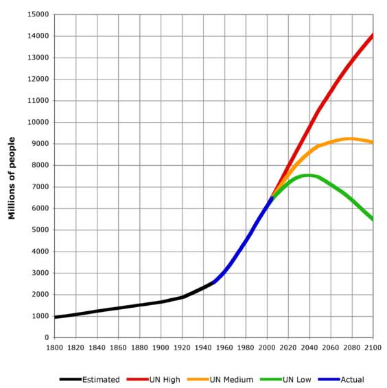 world population