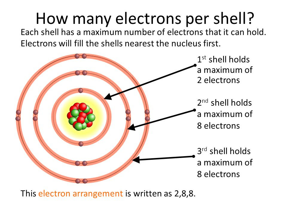 How+many+electrons+per+shell
