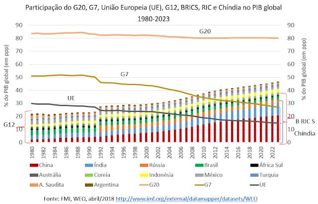 A mudança geoeconômica global