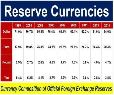When will pakistan forex reserves dryup