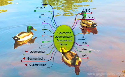 Geometric, Geometrical, and Geometrically Terms, Interactive Mind Map