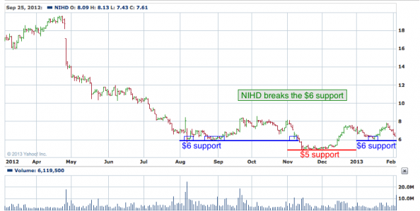 1-year chart of NIHD (NII Holdings, Inc.)