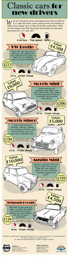 Classic Cars For New Drivers Classic Car Magazine Classic Car Magazine