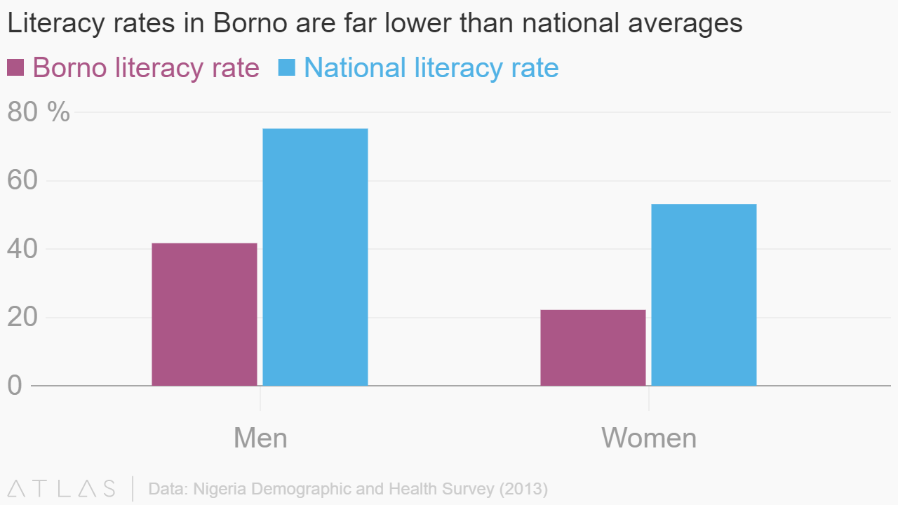 Literacy Rates In Borno Are Far Lower Than National Averages