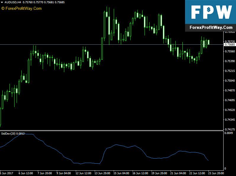 Forex Standard Deviation Channel Indicator -