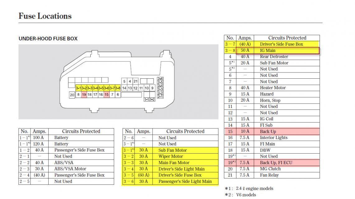 2009 Honda Accord Fuse Box Wiring Diagram Server A Server A Lastanzadeltempo It