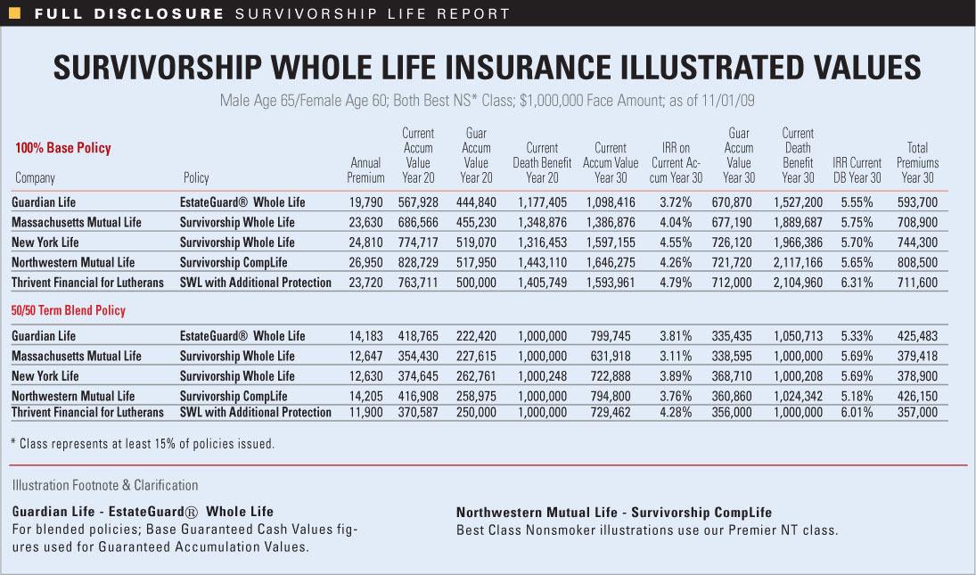 Whole life insurance rate charts - insurance