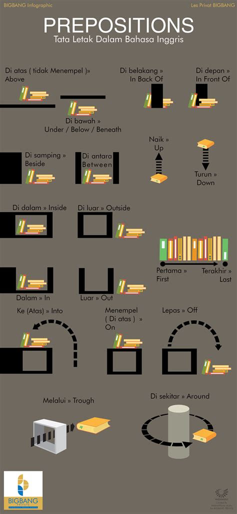 preposisi tata letak  bahasa inggris infografis