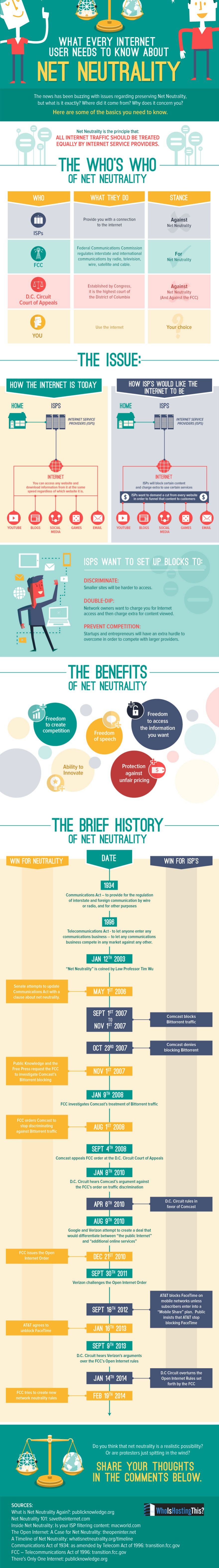 The End Of Net Neutrality: Things You Should Know About It - infographic #datavisualization