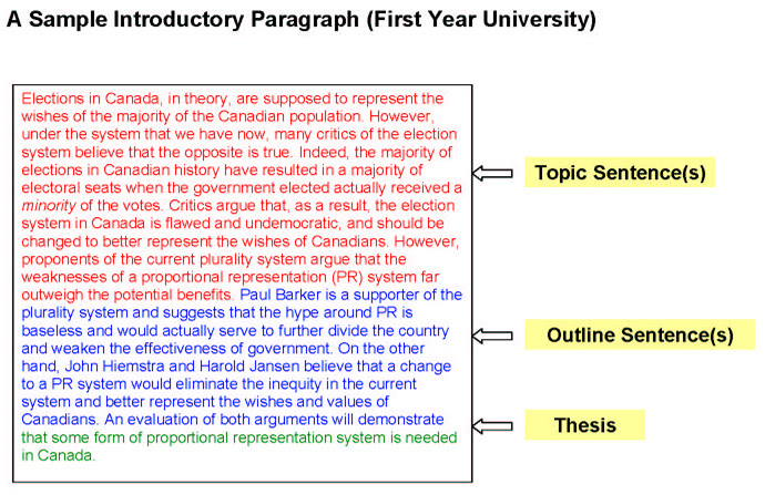 how to write a good introductory paragraph for an essay math
