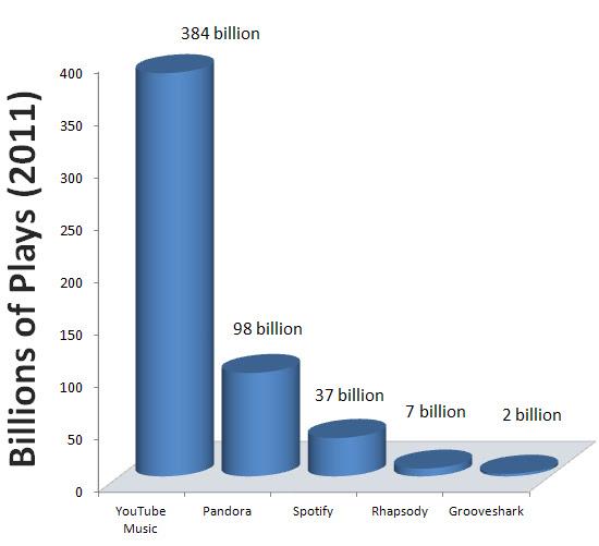 Billions of music plays image from Bobby Owsinski's Music 3.0 blog
