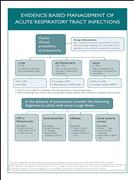 Acute Care: Nursing Care Plan For Acute Bronchitis