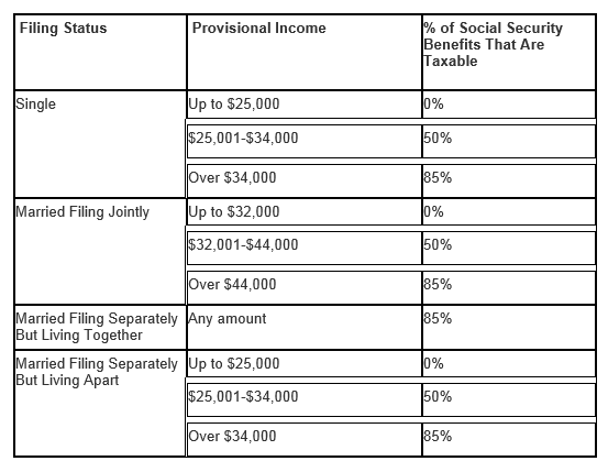at what income is social security taxed