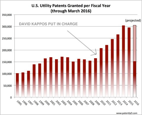 Patents Granted