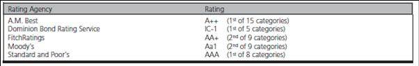 MFC Credit Ratings