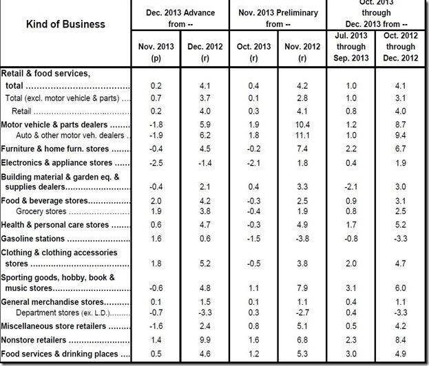December 2013 retail sales