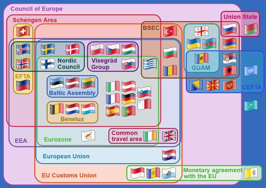 Complex esquema polític dels països Europeus, realment complex.