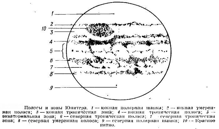Полосы и зоны Юпитера для наблюдений в любительские телескопы