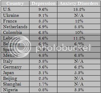 Depression. Statistics | Self Help Daily