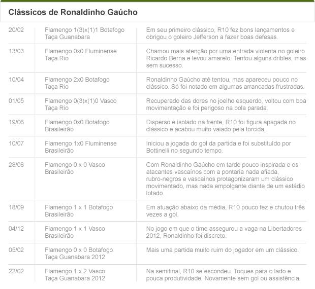 tabela Clássicos Ronaladinho Gaúcho (Foto: arte Esporte)