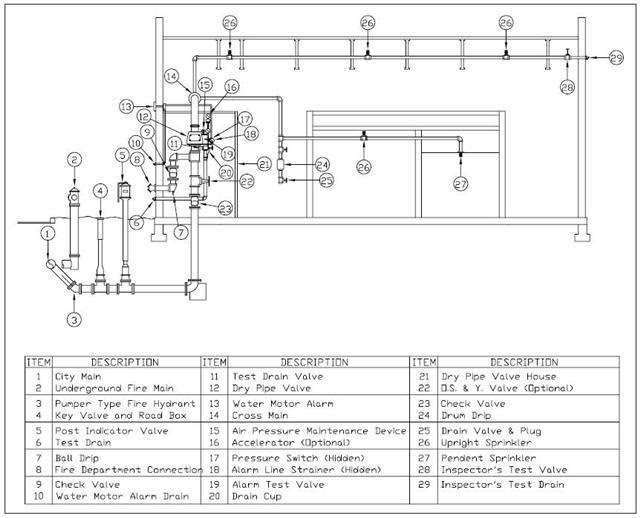 pre action sprinkler system diagram