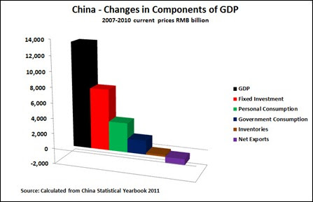12 05 13 Change in components of GDP
