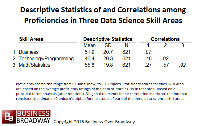 Figure 1. Descriptive Statistics of and Correlations Among Data Science Skills