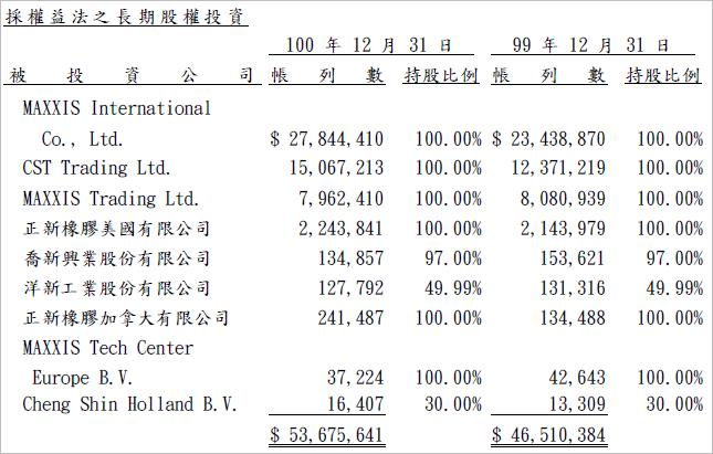2105_長期股權投資二