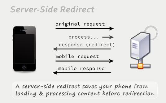 Server-side redirect