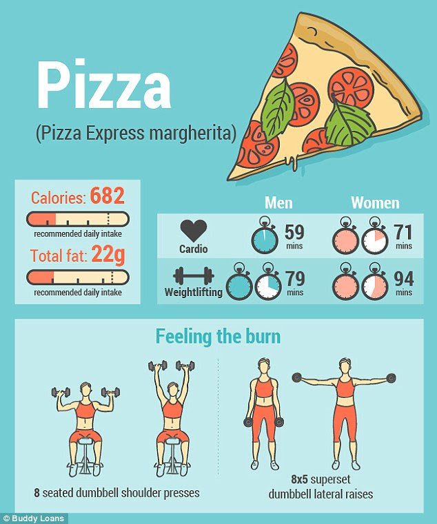Calorie infographic reveals how long it takes to burn off ...