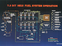 Ford Diesel Diagram