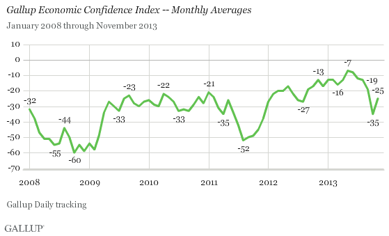Gallup 12-3-13 Gallup Economic Confidence Index - Monthly Averages