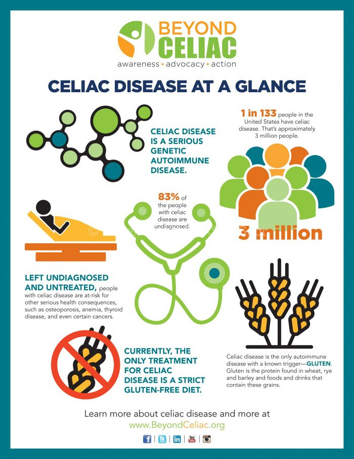 Celiac Disease Facts: Did You Know? - Gluten Free MARCKS ...