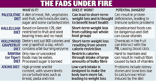 Image result for fad diets not healthy
