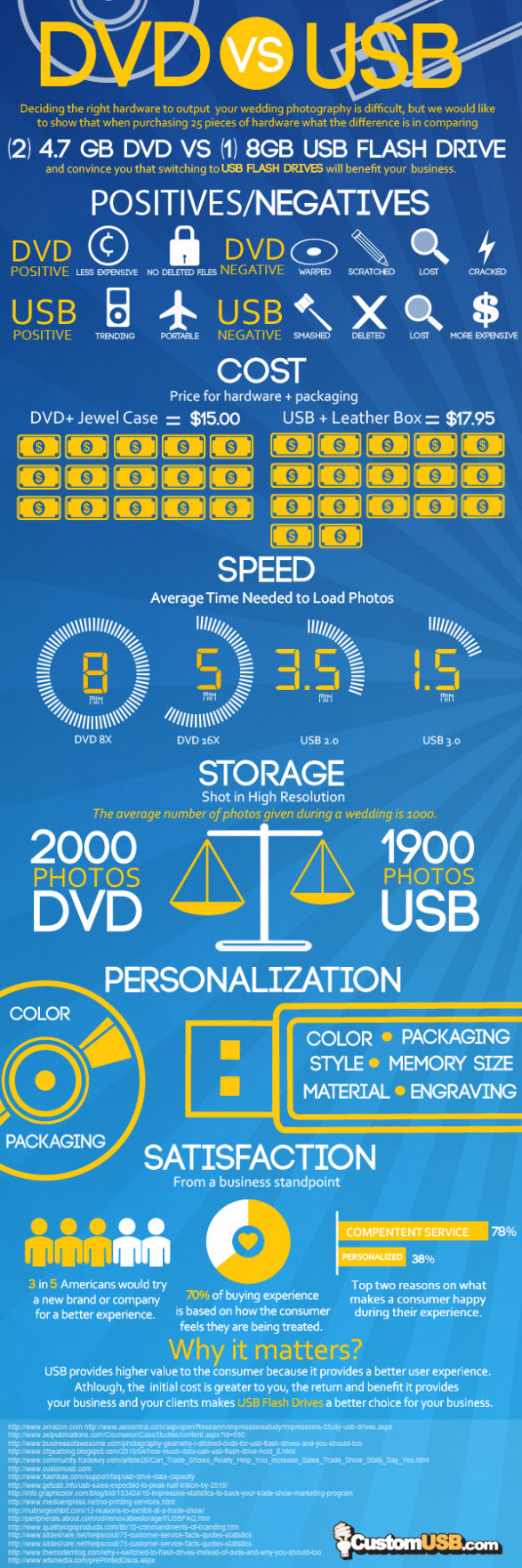 DVD vs USB