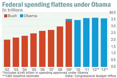 chart on federal spending under Obama