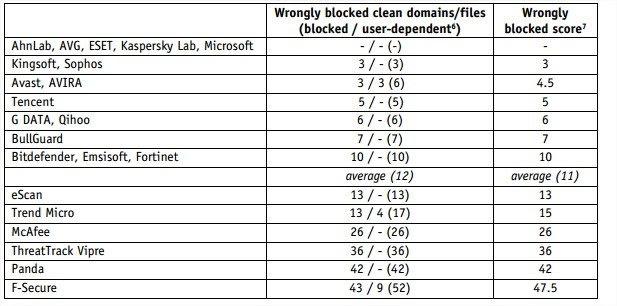 Conheça o ranking dos melhores antivírus do 2º semestre de 2013